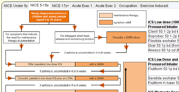 NICE under 5M  th«agy al  NICE 5-16M NICE  Newly in  chilCren and young people  16  Acute Exac 1  Acute Ekac2 Occupation Exercise Induced  relkl  a SABA  is in to  ICS  p—iGtric dose ICS pus LIRA  t uromtrs;lbd in 4 ta B  ICS Low dose (100  ressured Inhaler  lenil 50 1-2P  oprobec 50 1-2pE  lixotide evohaler 5  var 50 Ip bd (from  Ivesco 80 Ip od(fl  ICS Low Dose and  ressured Inhaler  lutiform  50 Ipbd±  eretide evohaler 5  lutiform K-haler 51: